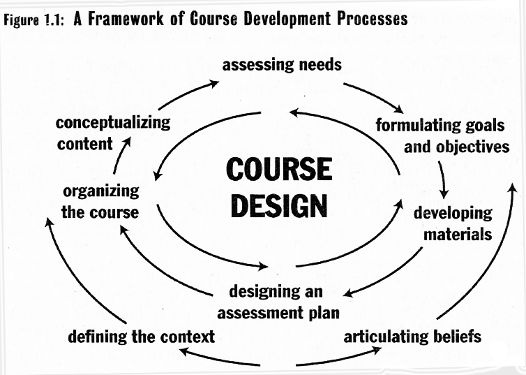 What steps are part of the process of designing a syllabus for Building design courses